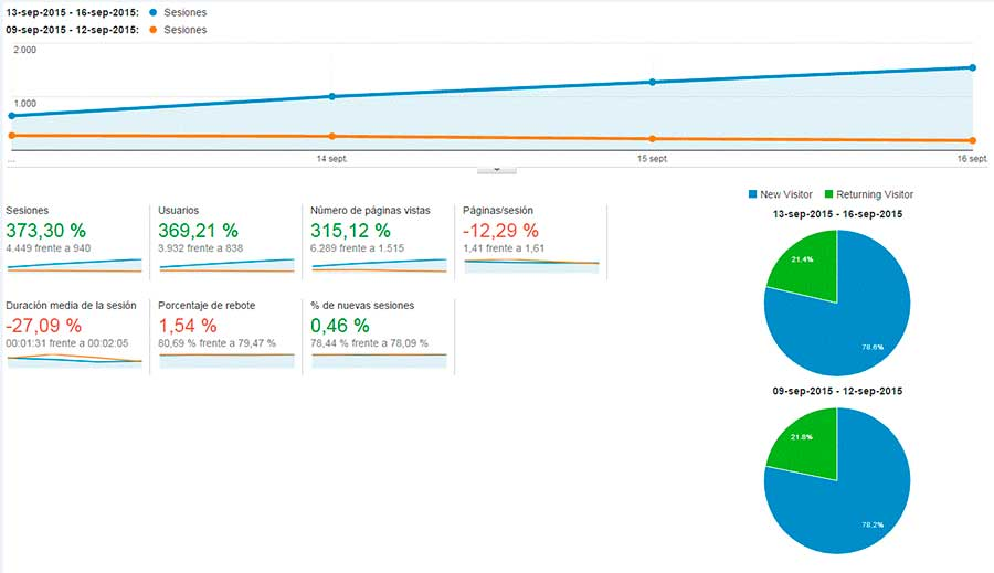 aumentar visitas de un blog