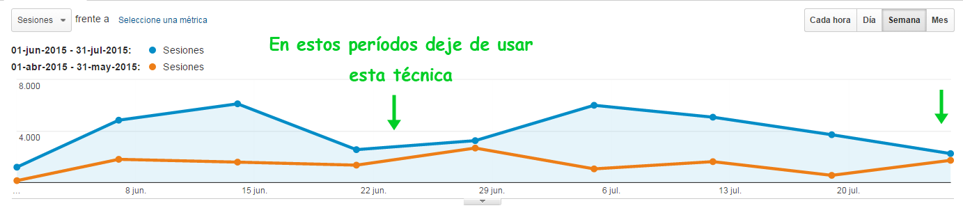 aumentar visitas web con facebook