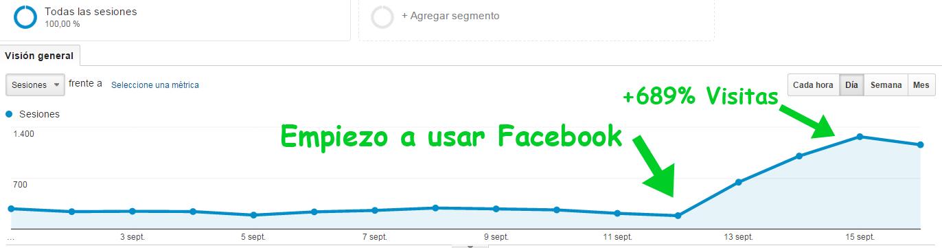 Cómo aumentar tus visitas un 689% con Facebook en 4 días y sin gastar ni un duro