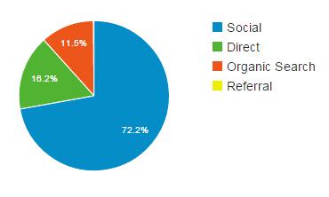 tráfico social